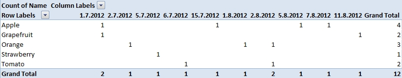 Pivot table with date of order