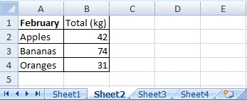Table on the Sheet2