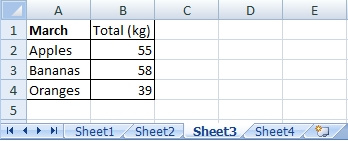 Table on the Sheet3