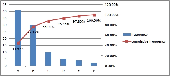 Pareto Analysis In Excel Part   ExcelExampleCom