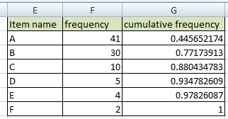 how to find the percentage cumulative frequency