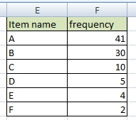 frequency of items
