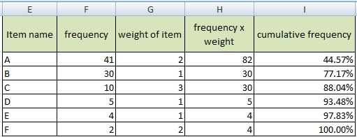 pareto table with weight