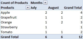 Pivot table grouped by month