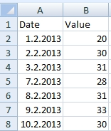 Table with missing dates