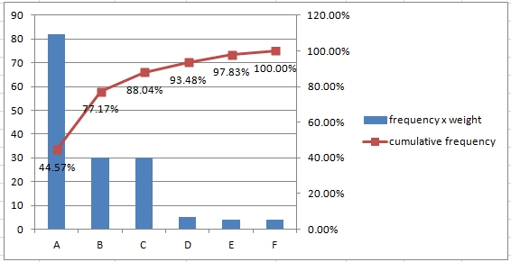 Pareto chart with weight