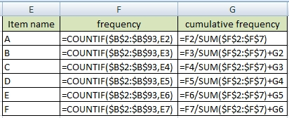 formula for cumulative frequency