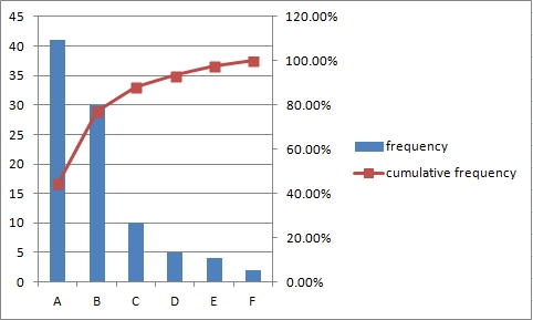 line in column chart
