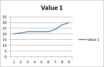 line chart value1