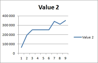 line chart value2