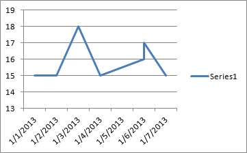 line chart with date