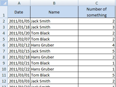 Running total for multiple items solved by Pivot Table and Line